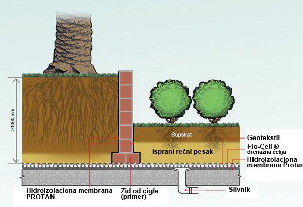Flo Cell Drainage : Cnt horizontalna drenaža